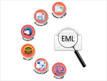 EML File Forensics