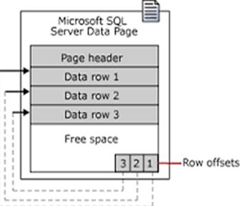 SQL MDF Forensics